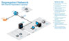 Segregated Network